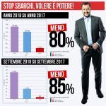 DATI UFFICIALI: SBARCHI IN CALO DELL'80%
